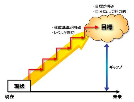 第3回 モチベーションを上げるための目標設定のコツ | 日経クロス ...