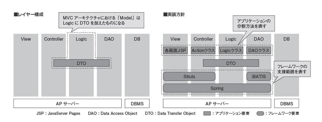 第24回 アプリケーション設計と標準化(前編) | 日経クロステック ...