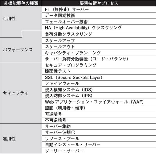 第26回 Webアーキテクトの仕事(前編) | 日経 xTECH(クロステック)