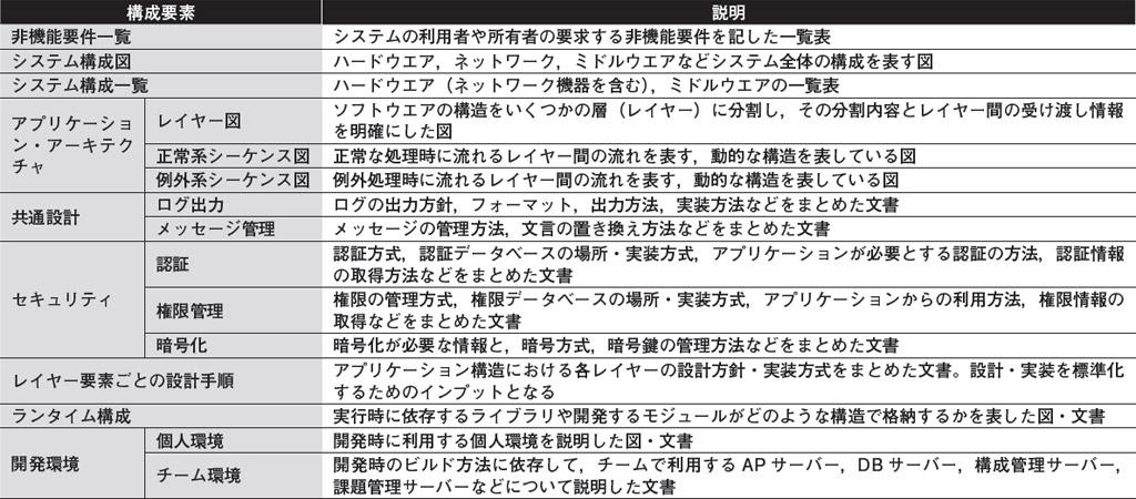 第27回 Webアーキテクトの仕事(後編) | 日経 xTECH(クロステック)
