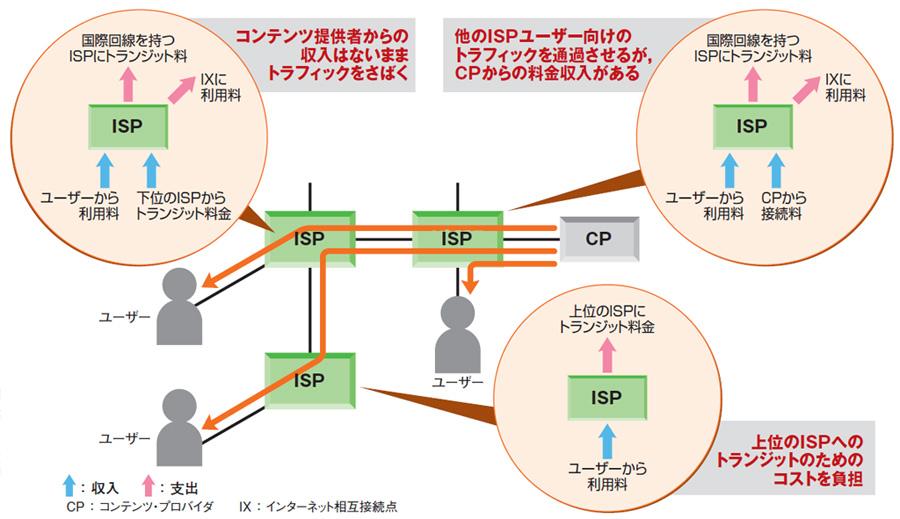 第2回 ISPのインフラ・コスト上昇でサービスに影響?
