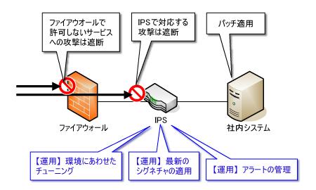 ips パッチ 適用