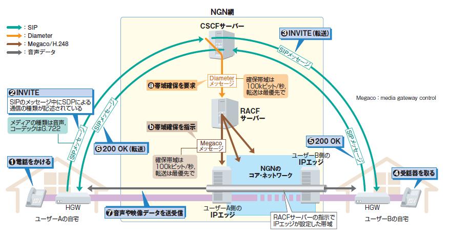 第4回 帯域確保型通信(1):端末とサーバーがSIPで情報交換