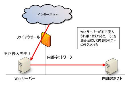 https://tech.nikkeibp.co.jp/it/article/COLUMN/20080507/300882/zu04.jpg