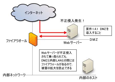 https://tech.nikkeibp.co.jp/it/article/COLUMN/20080507/300882/zu05.jpg
