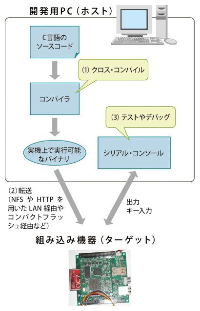 組み込みLinux入門 - 第2回 組み ...