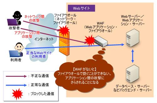 セキュリティ基準「PCI DSS」 - ...
