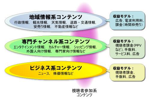 図1●マルチワンセグメント放送で考えられるコンテンツ案
