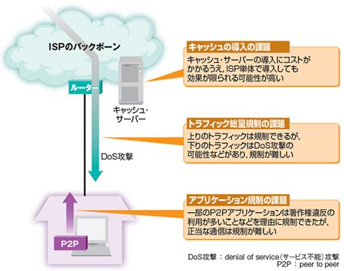 3]設備の有無でISPの二極化が進行   日経クロステック(xTECH)