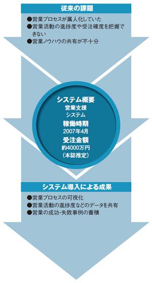 ネットショップ開業 e-ネコショップ - Boccaオンラインショップ