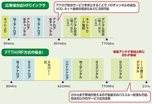 図1●CATVと光RF方式の周波数利用比較 CATVは770MHzまで...  [5]HDチャン