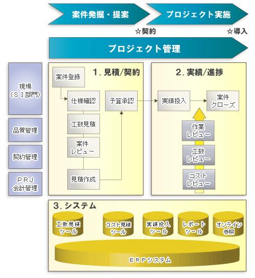 ... するIFRS - [14]工事進行基準