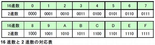 8進数の55を16進数で表したものはどれか