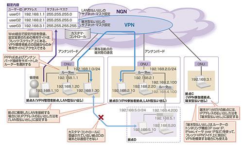 [4]フレッツ・VPNワイドを使いこなすためのポイントとは