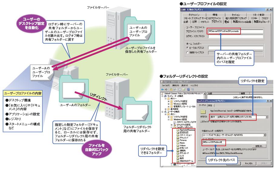 ユーザープロファイル コピー