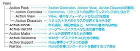 図3●Ruby on Rails 3の構成