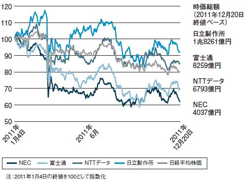 総額 富士通 時価 時価総額上位ランキング: 日本経済新聞