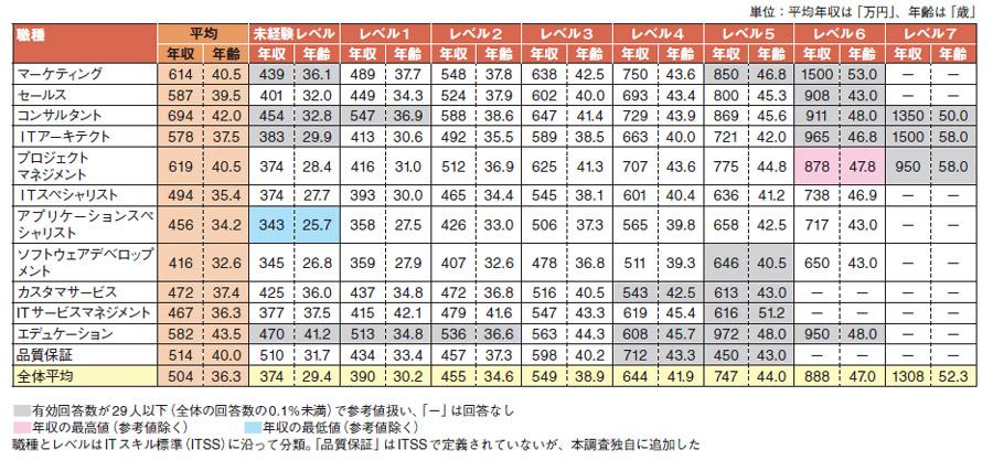 """日本IT行业收入3万人调查,看看你""""平均""""了没有?"""