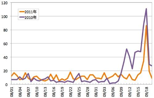 Webサイト改ざんが増加する9月