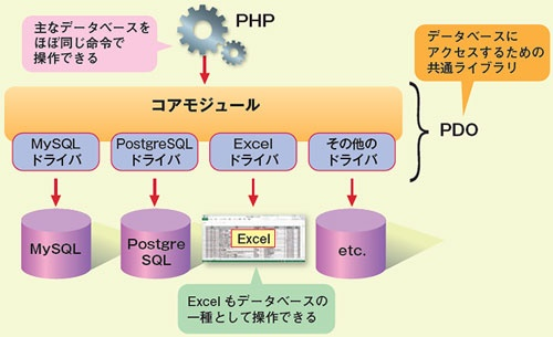 図1●PDO(PHP Data Objects)