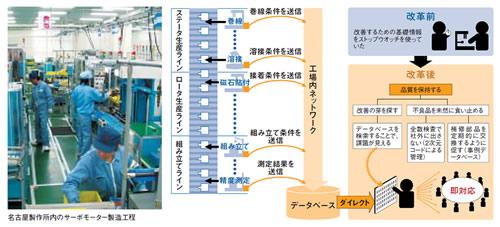 ●新システム導入でサーボモーターの製造状況を「見える化」