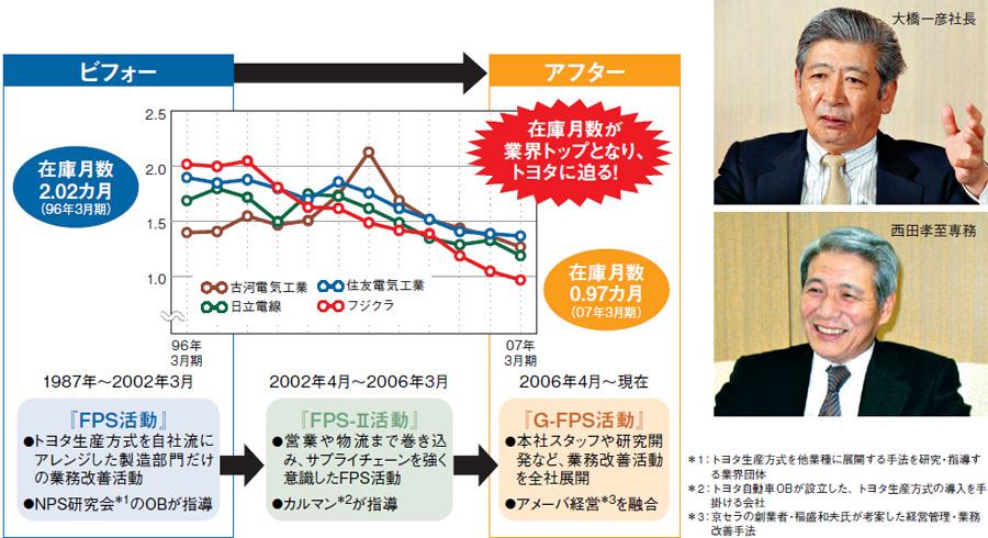 事例データベース - 20年来のトヨタ流に京セラ流融合、業界トップの <b>...</b>
