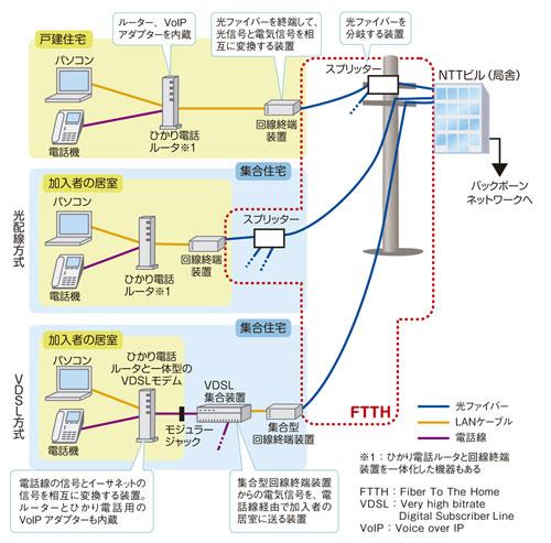 FTTH | 日経 xTECH(クロステッ...