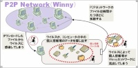 "Winny経由で情報が漏えいする仕組み(<a href=""http://www.ipa.go.jp/security/txt/2006/03outline.html"" target=_blank>IPAの発表資料</a>から引用)"
