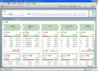 ARIS Process Performance Manager(PPM)4.1の画面例