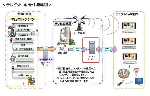 北海道 テレビ オン デマンド