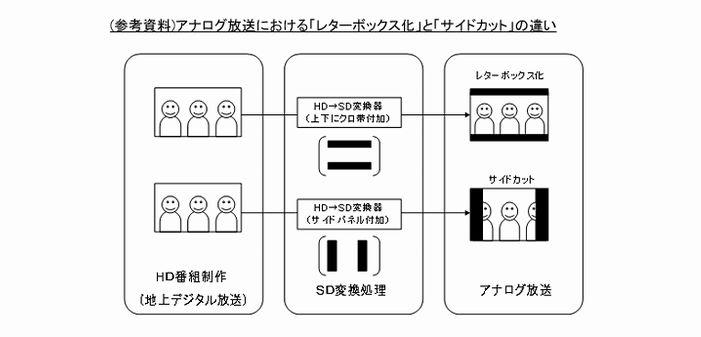 図 アナログ放送におけるサイドカットとレターボッ... ニュース - 日本テレビ、アナログ放送で