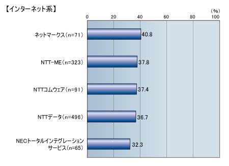 マネジャー【エージェントサービス求人】 広報