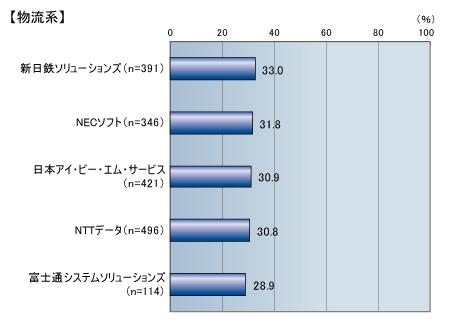 名古屋(総務)の転職・求人情報を探す|ニフティ転職