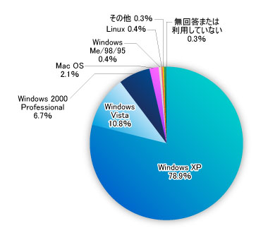 share of operating systems