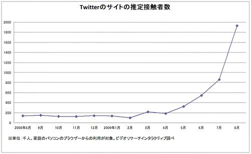 8月のTwitterサイト利用者は前月比2.2倍の193万人、VRI調べ