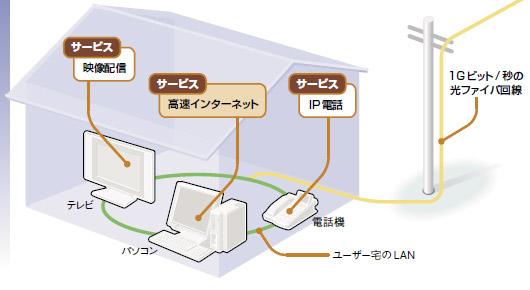 Part2 FTTH編 ギガの光ファイバ回線が情報系サービスを飲み込む   日経 ...