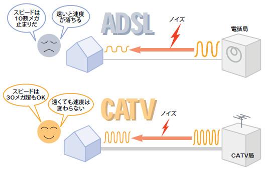 Part3 CATVインターネット編 な...