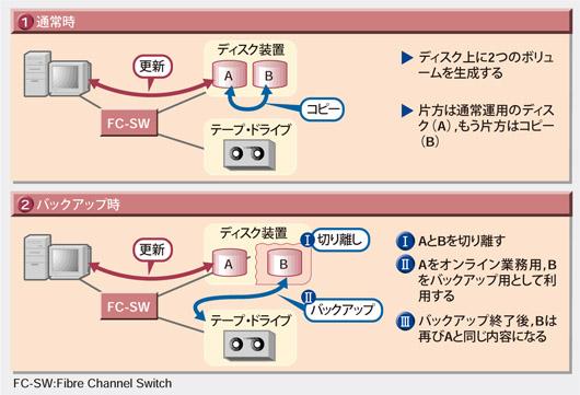 Part4 オンライン・バックアップ...
