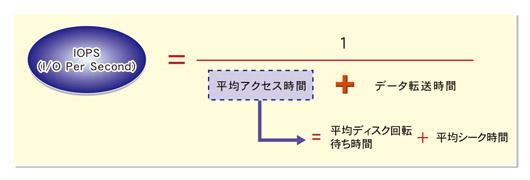 IOPS計算式