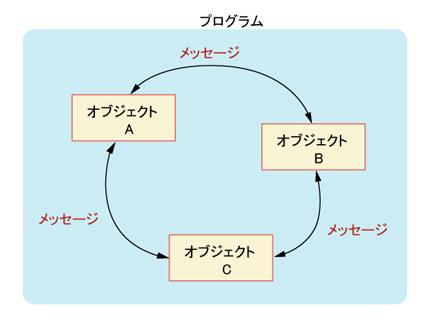 Part2 オブジェクト指向の基本,...