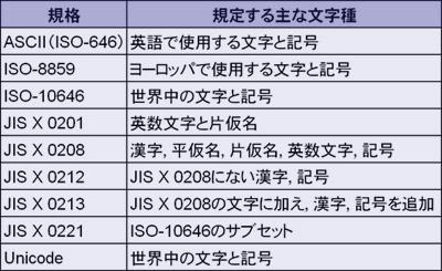 表2○主な文字集合規格