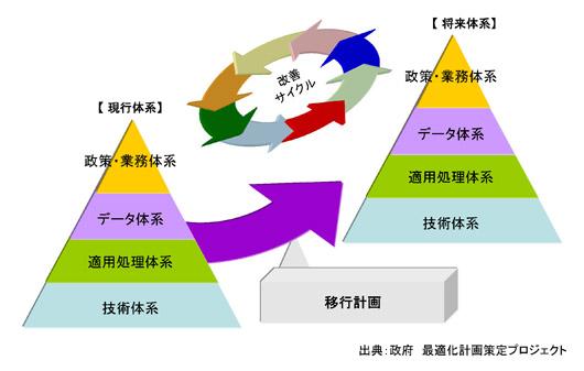 Part1 EAの概念とフレームワーク...