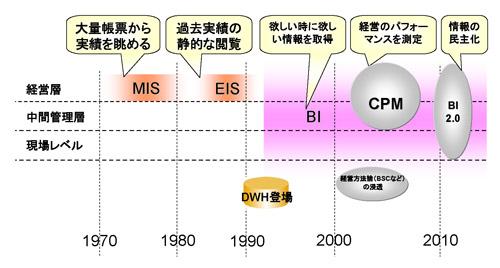 Part1 意思決定支援システムの歴史 | 日経クロステック(xTECH)