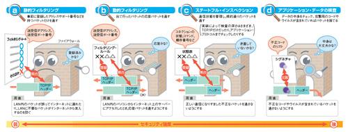 https://tech.nikkeibp.co.jp/it/article/lecture/20070508/270250/zu1s.jpg