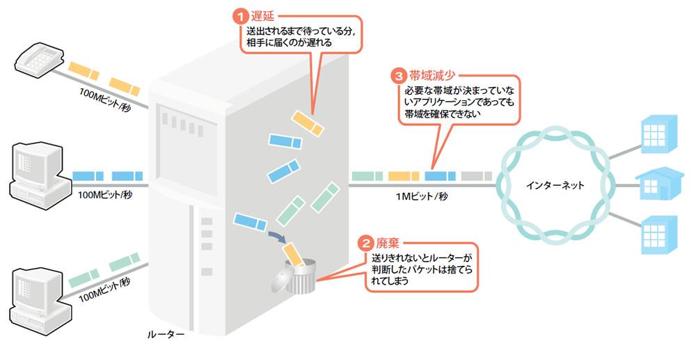 帯域 と は ネットワーク