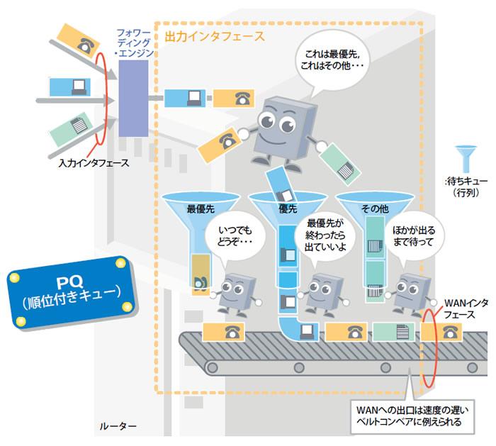 Part2 送信順を変える優先制御,パケットの列を分けるのがミソ