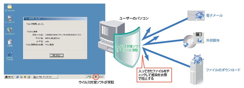 Part2 ウイルス対策ソフトのしく...