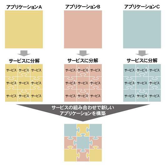 """Part1 SOAの""""サービス""""とは何か   日経クロステック(xTECH)"""