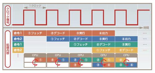cpu 周波数 クロック 命令