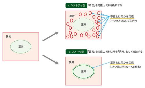 https://tech.nikkeibp.co.jp/it/article/lecture/20070903/280955/zu1s.jpg